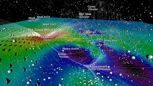 Map of the Nearby Universe, showing our own galaxy, the Milky Way, in relation to other galaxies and galaxy clusters. The motions of galaxies are also illustrated.